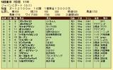 第12S:12月1週 ジャパンカップダート 成績