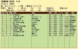 第10S:07月4週 泥@パラミデュース 競争成績