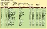 第16S:12月5週 兵庫ゴールドトロフィー 成績