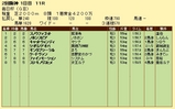 第14S:03月5週 毎日杯 成績
