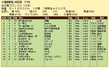 第10S:12月4週 名古屋グランプリ 競争成績