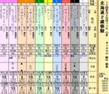 第16S:11月2週 北海道2歳優駿