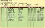 第14S:09月1週 サラブレッドチャレンジC 成績
