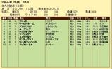 第5S:7月3週 北九州記念 競争成績