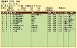 第15S:05月2週 京王杯SC 成績