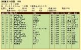 第9S:06月2週 ユニコーンS 競争成績