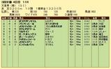 第16S:05月1週 天皇賞春 成績