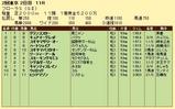 第10S:04月4週 フローラS 競争成績