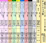 第10S:03月2週 チューリップ賞 出馬表
