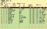 第10S:03月1週 泥@フォルセティ 競争成績