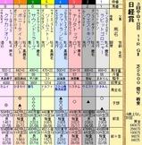 第15S:03月5週 日経賞