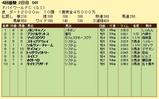 第12S:03月5週 ドバイWC 成績