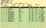 第5S:11月2週 北海道2歳優駿 競争成績