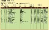 第6S:9月4週 ダービーGP 競争成績