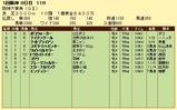 第5S:3月4週 阪神大賞典 競争成績