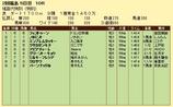 第7S:7月1週 泥@フェストゥーン 競争成績