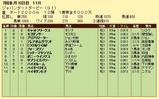 第16S:07月1週 ジャパンダートダービー 成績
