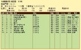 第9S:10月1週 凱旋門賞 競争成績