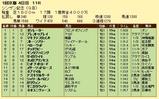 第16S:01月2週 シンザン記念 成績