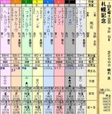 第5S:8月4週 札幌記念 出馬表