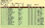 第6S:5月3週 新潟大賞典 競争成績