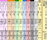 第5S:7月2週 七夕賞 出馬表