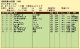 第16S:02月3週 きさらぎ賞 成績