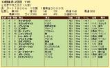 第7S:12月2週 とちぎマロニエC 競争成績