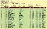 第5S:5月2週 NHKマイルC 競争成績
