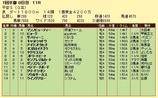 第8S:1月4週 平安S 競争成績