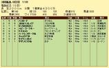 第10S:11月3週 福島記念 競争成績