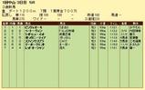 第9S:01月2週 泥@ベートーヴェン 競争成績