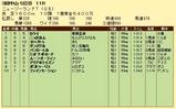 第16S:04月2週 ニュージーランドトロフィー 成績