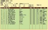 第11S:05月4週 関東オークス 競争成績