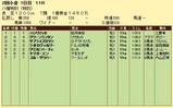 第6S:7月3週 泥@ライトカヴァルリー 競争成績