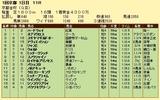 第8S:1月1週 京都金杯 競争成績