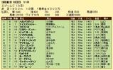 第6S:6月3週 エプソムC 競争成績