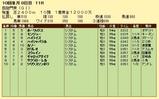 第7S:10月1週 凱旋門賞 競争成績