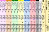 第7S:1月2週 シンザン記念 出馬表