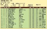 第10S:02月3週 きさらぎ賞 競争成績