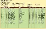 第7S:10月1週 札幌2歳S 競争成績