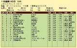 第5S:11月1週 JBCスプリント 競争成績