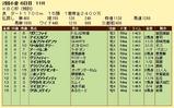 第6S:8月1週 泥@リグニファイ 競争成績