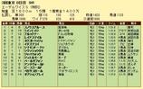 第9S:06月3週 泥@ブルックナー 競争成績