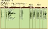 第8S:10月1週 凱旋門賞 競争成績