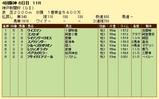 第7S:9月5週 神戸新聞杯 競争成績