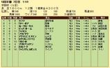 第6S:12月1週 京阪杯 競争成績