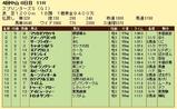 第7S:10月1週 スプリンターズS 競争成績