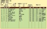 第10S:06月5週 泥@ムフウエセ 競争成績