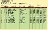 第16S:09月3週 日本テレビ盃 成績